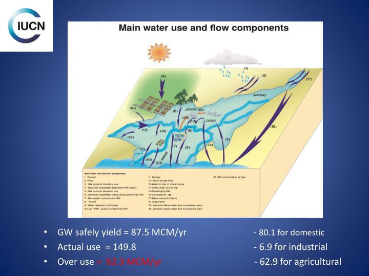 GW safely yield = 87.5 MCM/yr                             -