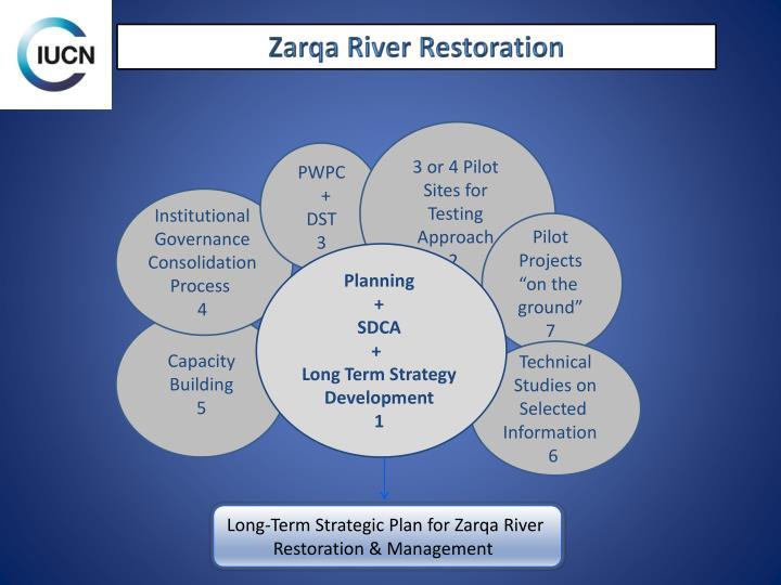 Zarqa River Restoration
