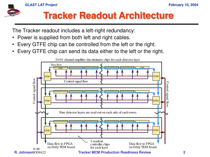 Tracker Readout Architecture