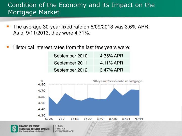 Condition of the Economy and its Impact on the Mortgage Market