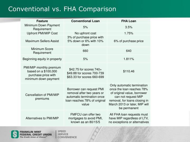 Conventional vs. FHA Comparison