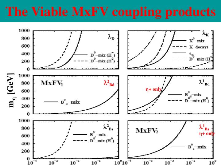 The Viable MxFV coupling products