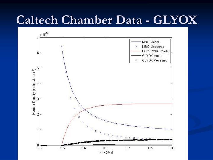 Caltech Chamber Data - GLYOX