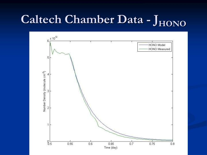 Caltech Chamber Data - J