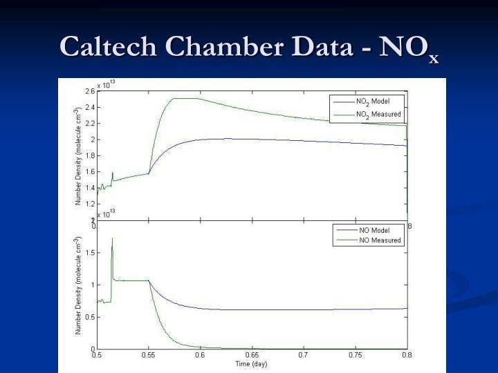Caltech Chamber Data - NO