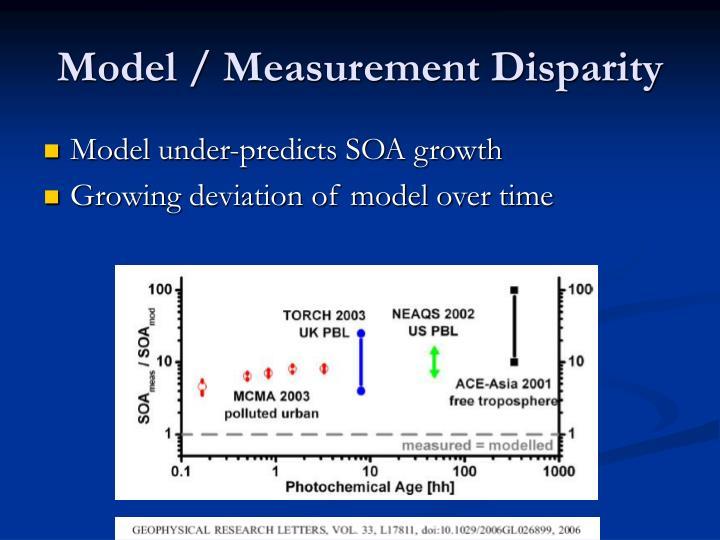 Model / Measurement Disparity