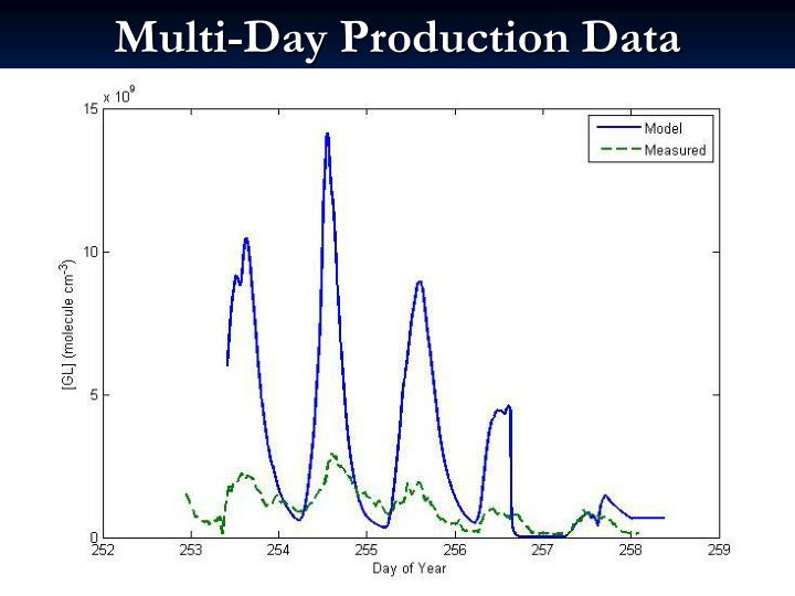 Multi-Day Production Data