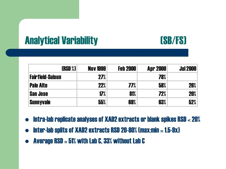 Analytical Variability(SB/FS)