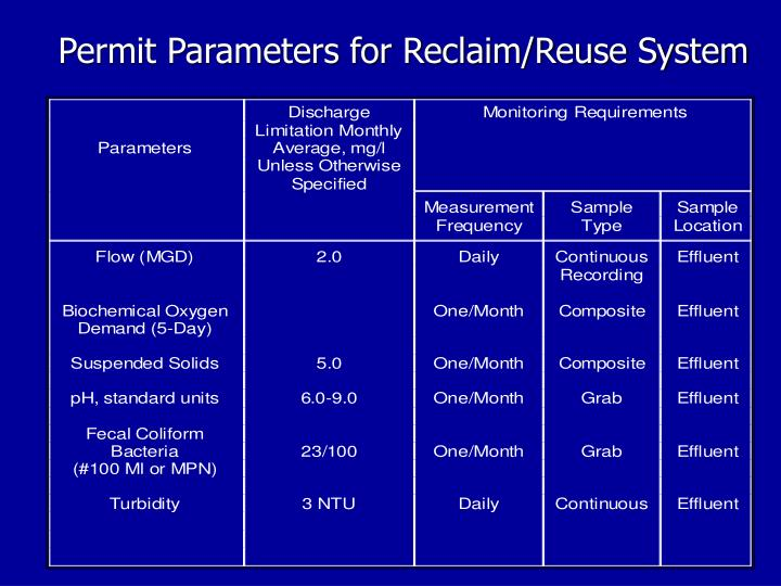 Permit Parameters for Reclaim/Reuse System
