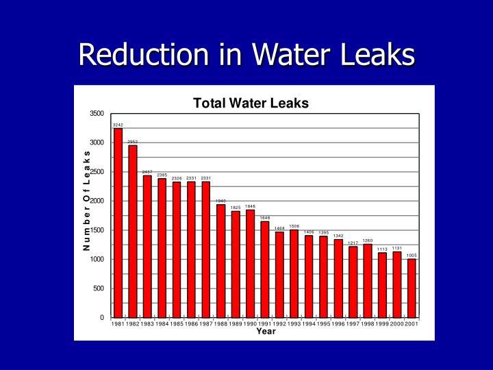 Reduction in Water Leaks