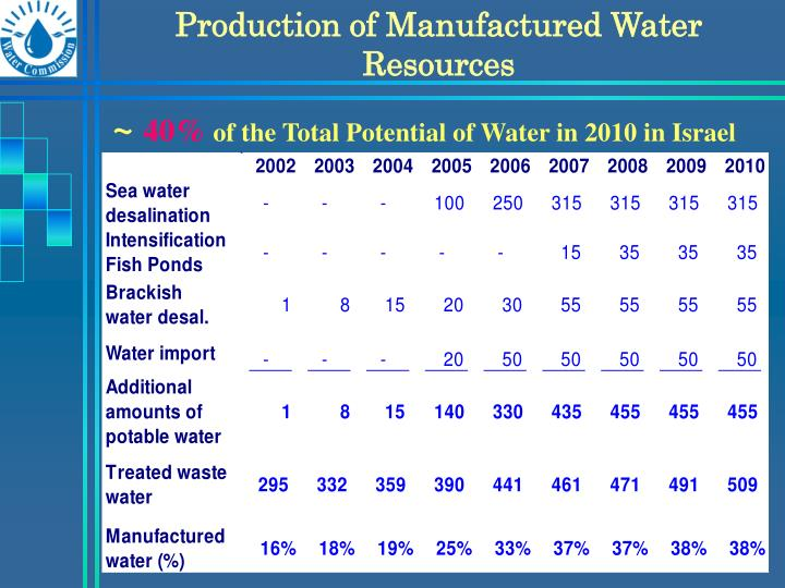 Production of Manufactured Water Resources