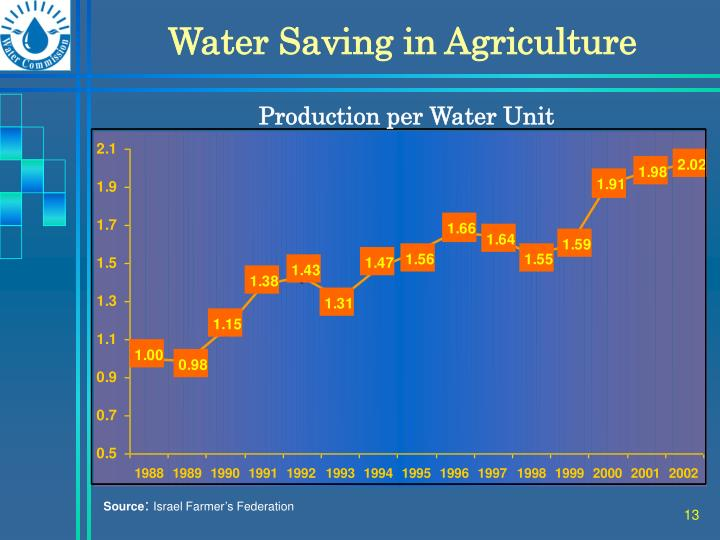 Water Saving in Agriculture