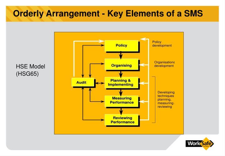 Orderly Arrangement - Key Elements of a SMS