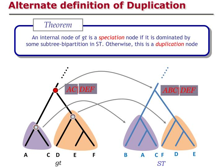 Alternate definition of Duplication