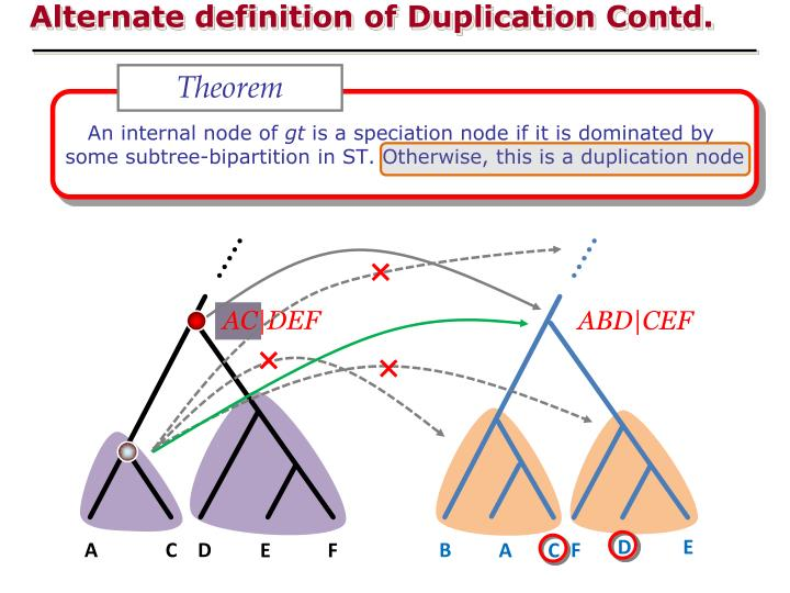 Alternate definition of Duplication Contd.