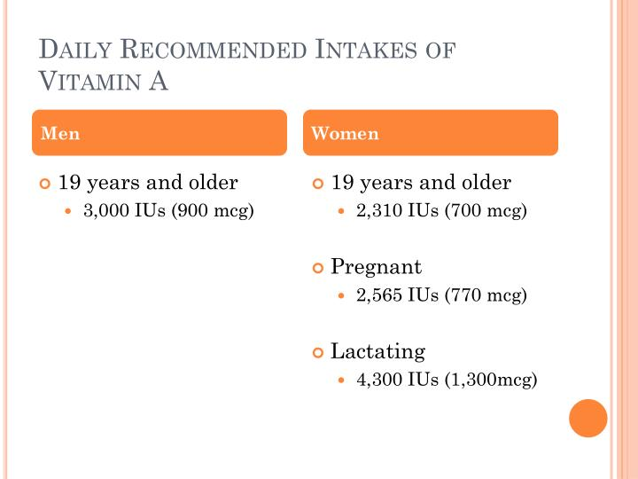 Daily Recommended Intakes of Vitamin A