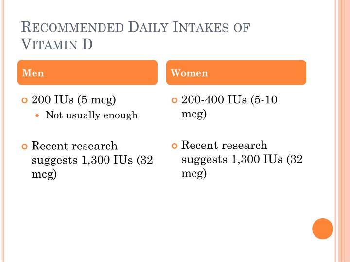 Recommended Daily Intakes of Vitamin D