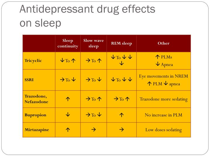Antidepressant drug effects