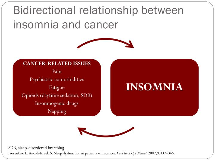 Bidirectional relationship between insomnia and cancer