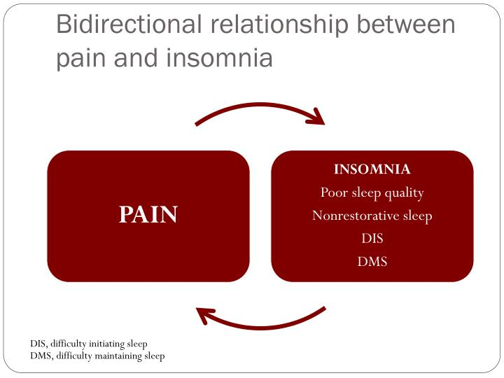 Bidirectional relationship between pain and insomnia
