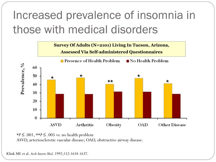 Increased prevalence of insomnia in those with medical disorders