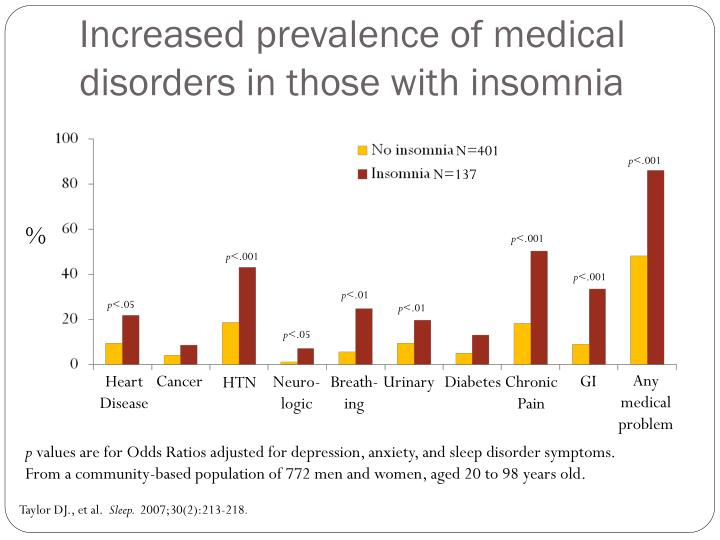 Increased prevalence of medical disorders in those with insomnia