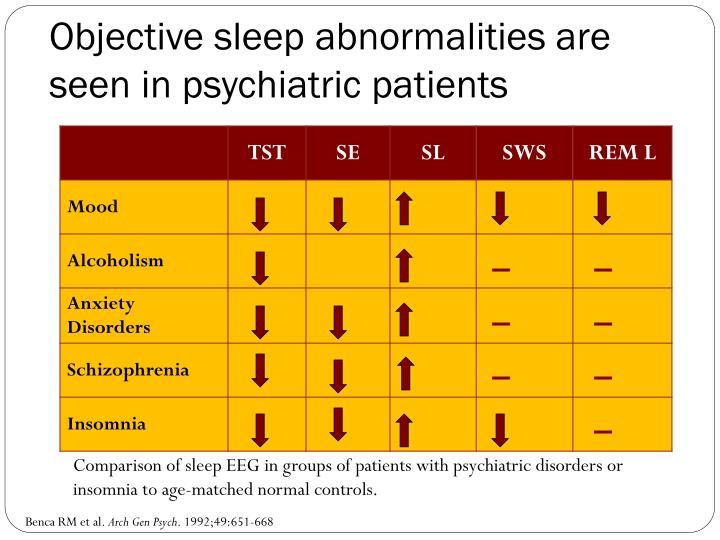 Objective sleep abnormalities are seen in psychiatric patients