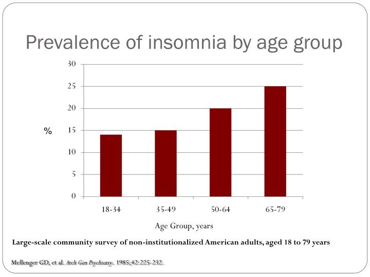 Prevalence of insomnia by age group