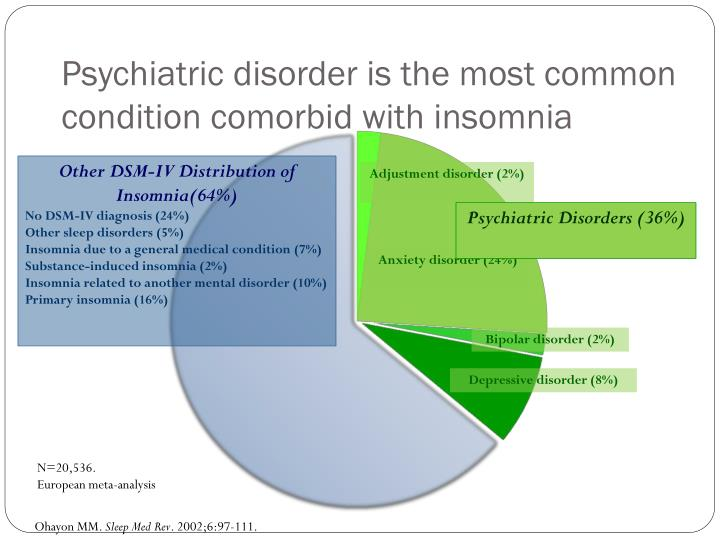 Psychiatric disorder is the most common condition comorbid with insomnia