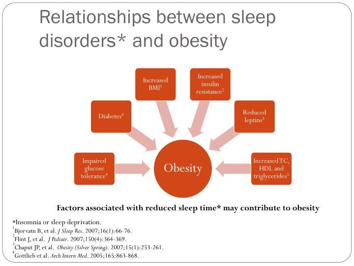 Relationships between sleep disorders* and obesity