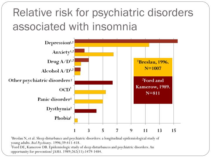 Relative risk for psychiatric disorders associated with insomnia