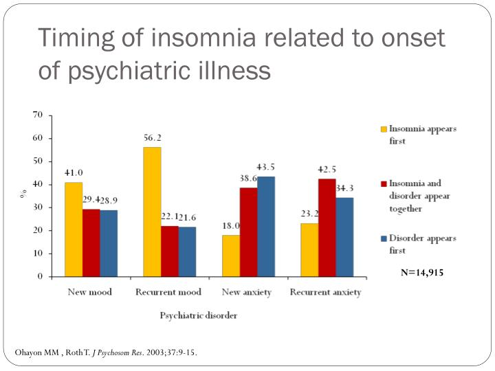 Timing of insomnia related to onset of psychiatric illness