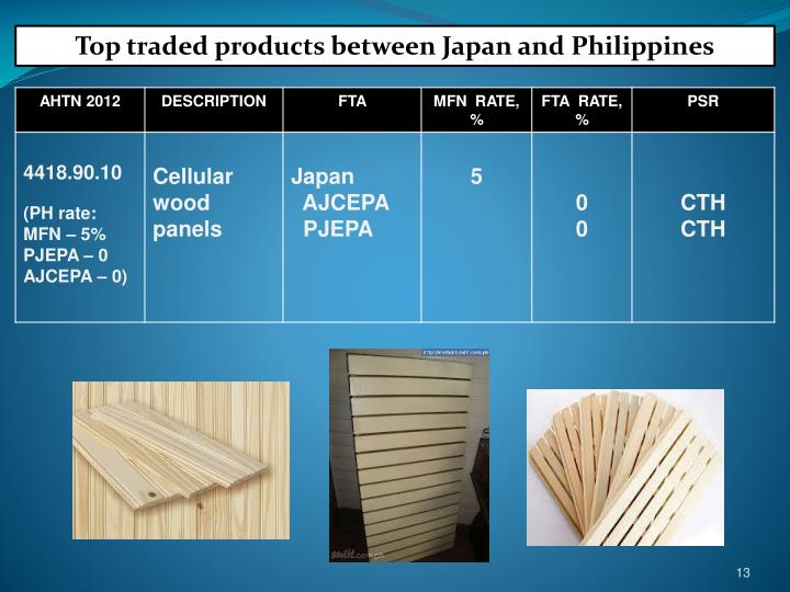 Top traded products between Japan and Philippines