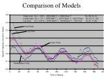 comparison of models