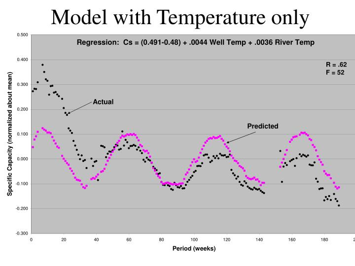 Model with Temperature only