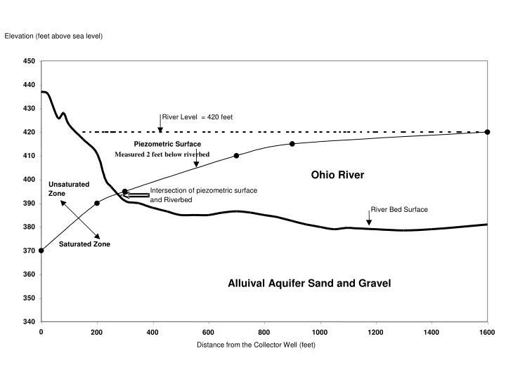 Measured 2 feet below riverbed
