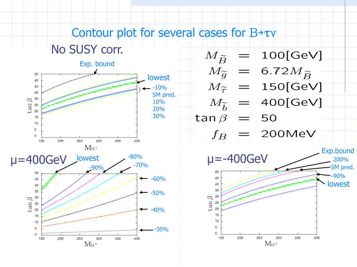 Contour plot for several cases for