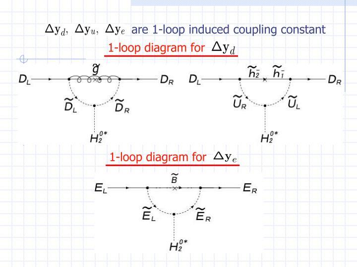 1-loop diagram for