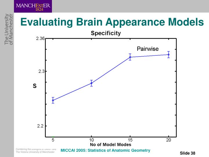 Evaluating Brain Appearance Models