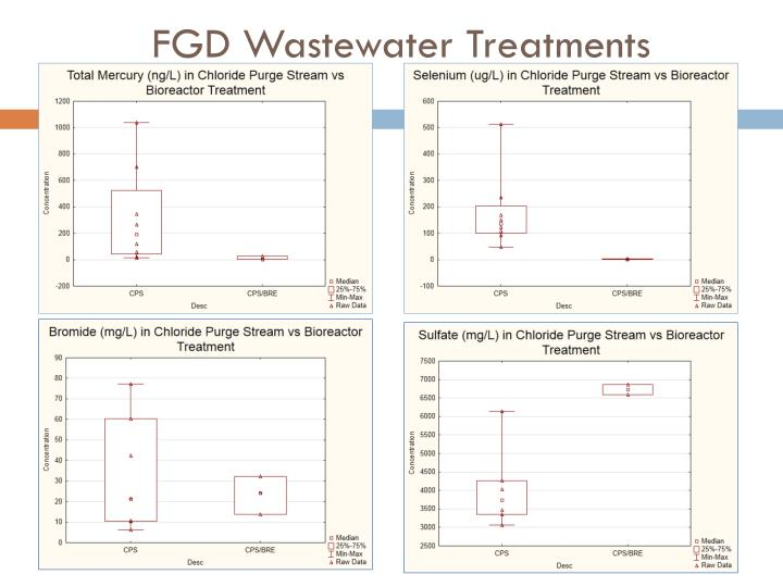 FGD Wastewater Treatments