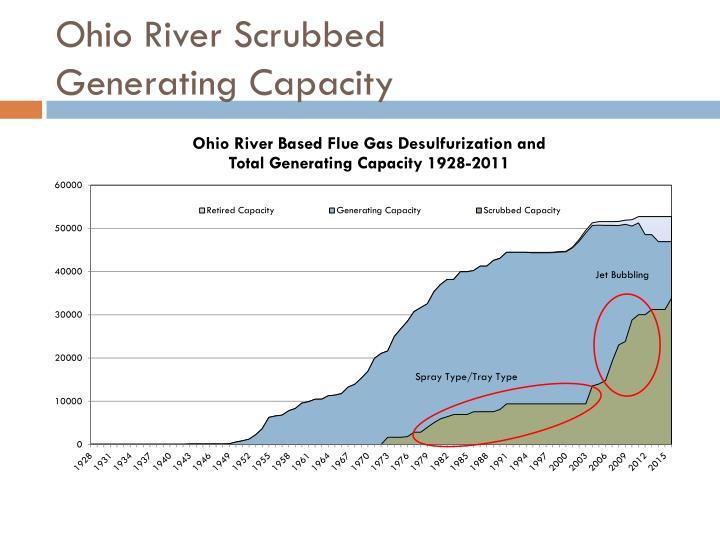 Ohio River Scrubbed