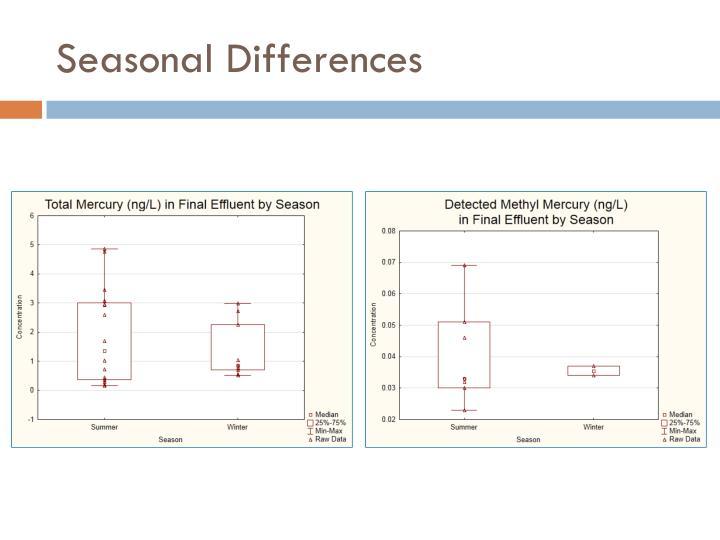 Seasonal Differences