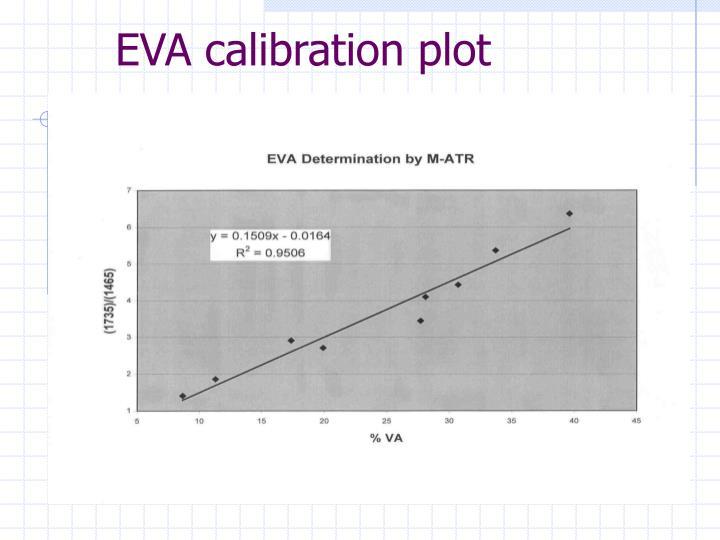 EVA calibration plot