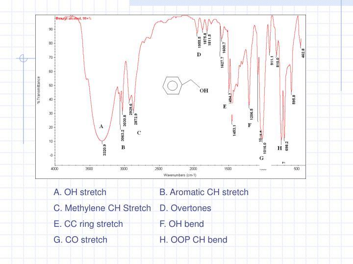 A. OH stretchB. Aromatic CH stretch