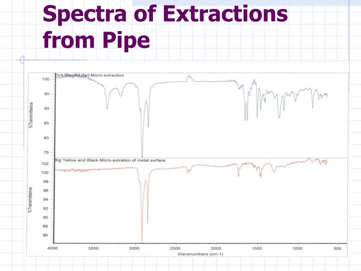 Spectra of Extractions from Pipe