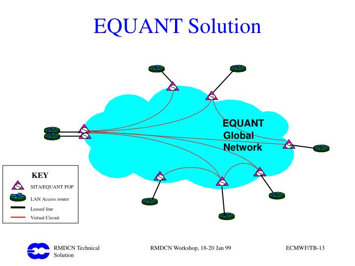 EQUANT Solution