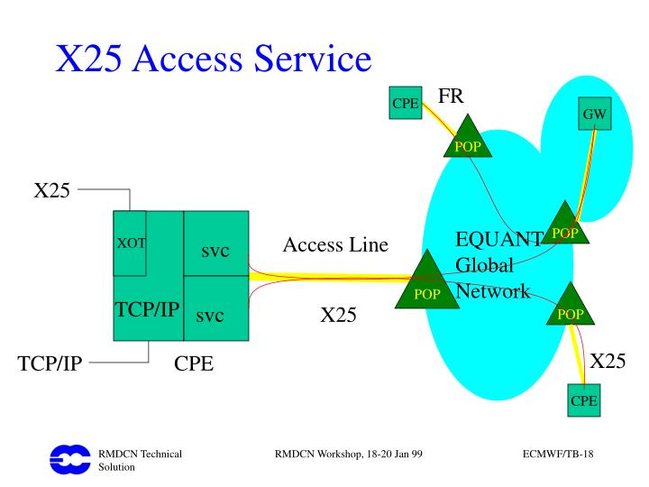 X25 Access Service