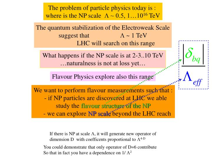 The problem of particle physics today is :