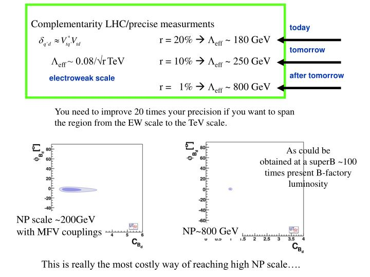 Complementarity LHC/precise measurments