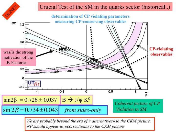 Crucial Test of the SM in the quarks sector (historical..)
